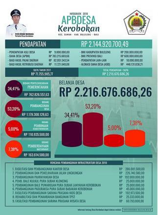 Informasi RPJM, RKP Dan APBDesa Kerobokan